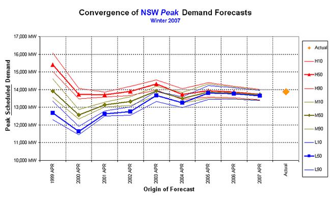 Graph: Winter 2007 forecast