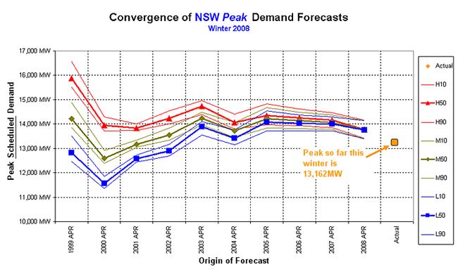 Graph: Winter 2008 forecast