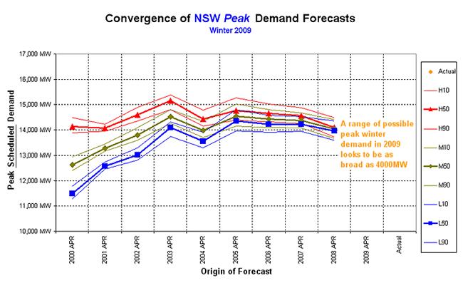 Graph: Winter 2009 forecast
