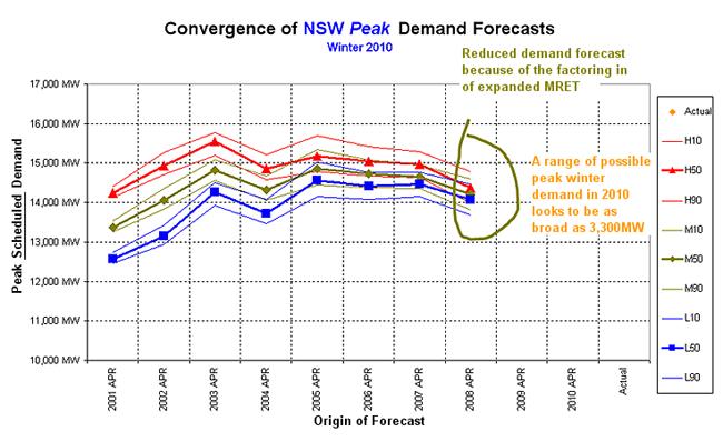 Graph: Winter 2010 forecast