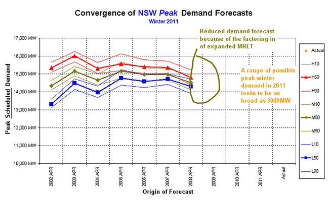Graph: Winter 2011 forecast