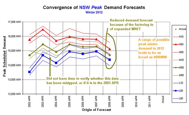 Graph: Winter 2012 forecast