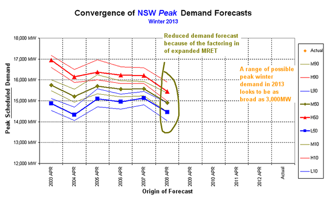 Graph: Winter 2013 forecast