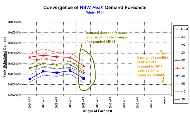 Graph: Winter 2014 forecast