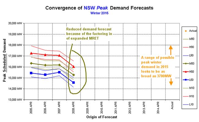 Graph: Winter 2015 forecast