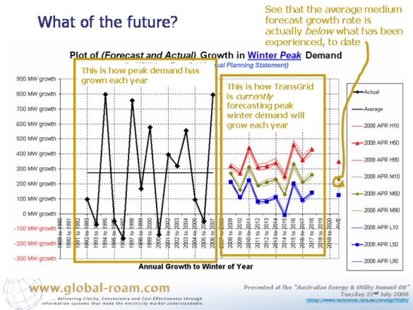 Graph: Growth in winter peak demand