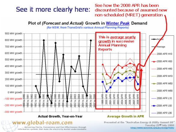 Graph: Average growth in APR