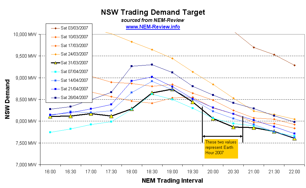 NSW Trading Demand Target - sourced from NEM-Review