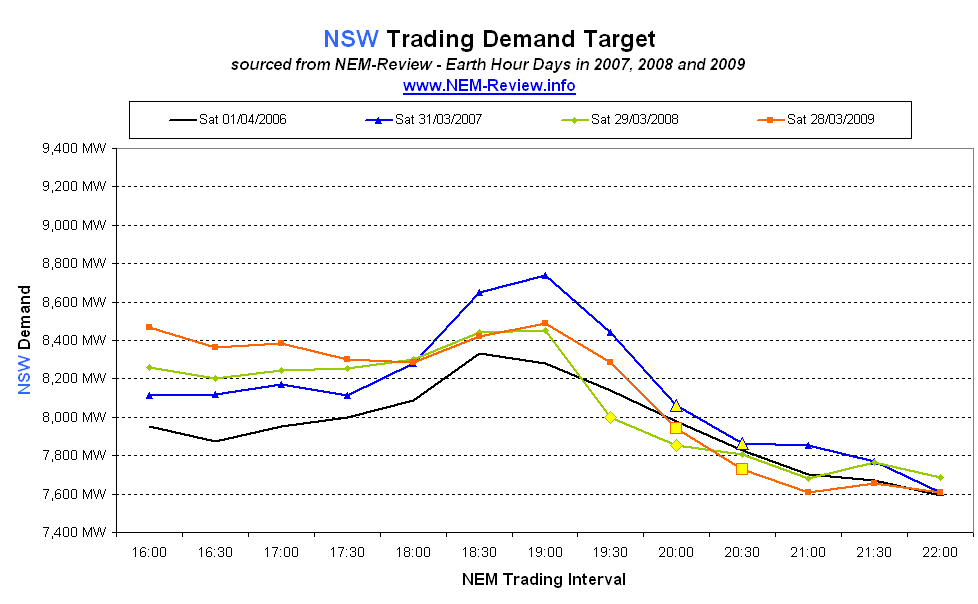 2007-2009 New South Wales demand
