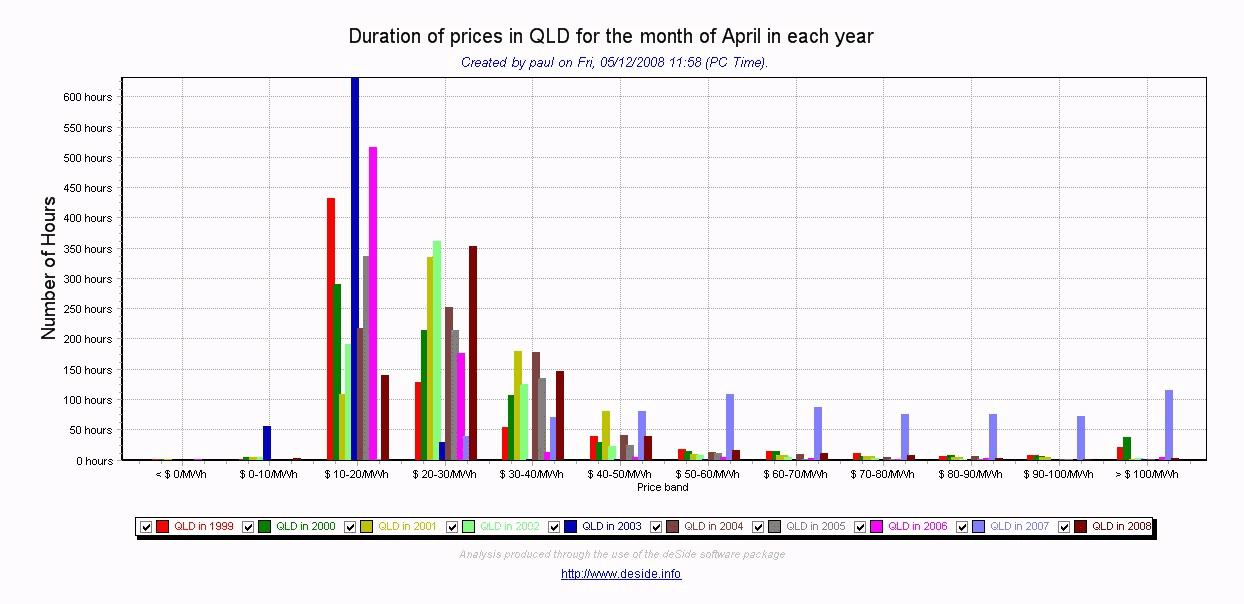 QLD prices