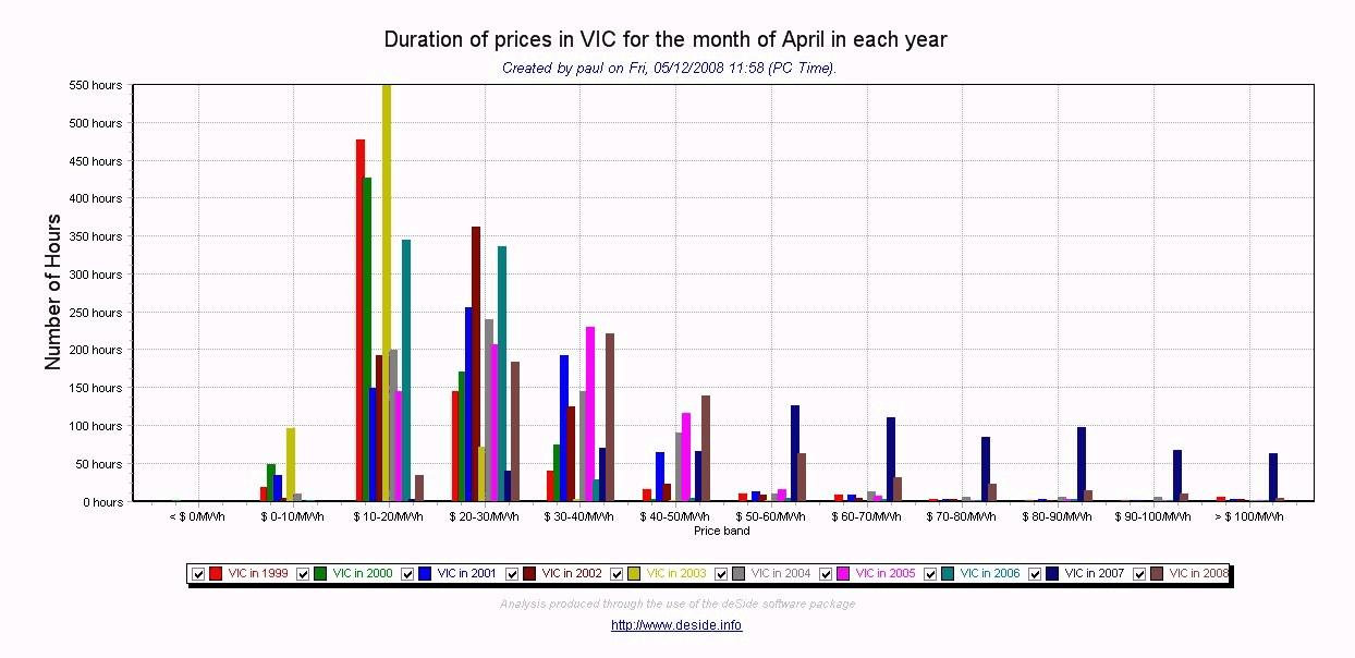 VIC prices