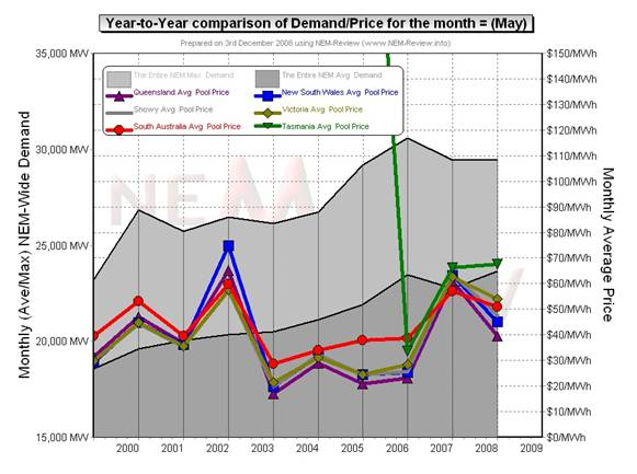 Year-to-year comparison of demand/price for May
