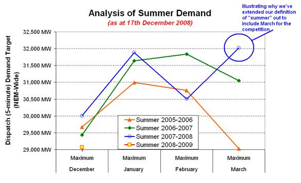 Analysis of Summer Demand - by Month