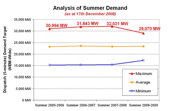 Analysis of Summer Demand - by Year