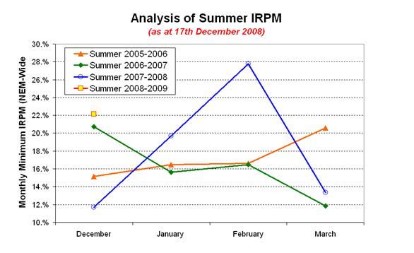 Analysis of Summer IRPM - by Month