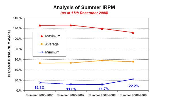 Analysis of Summer IRPM - by Year