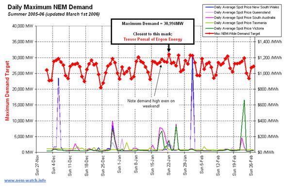 Daily Maximum NEM Demand for Summer 2005-2006