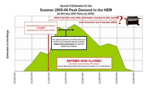 Spread of estimates for the Summer 2005-2006 Peak Demand in the NEM