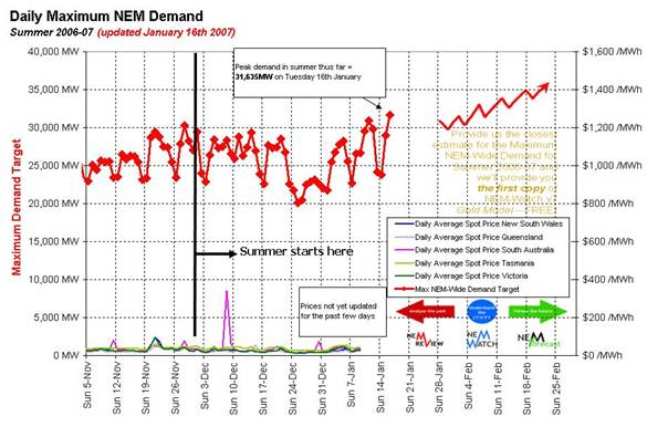 Daily Maximum NEM Demand for Summer 2006-2007