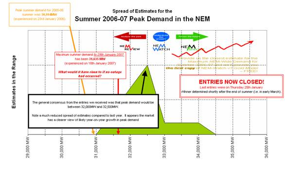 Spread of estimates for the Summer 2006-2007 Peak Demand in the NEM