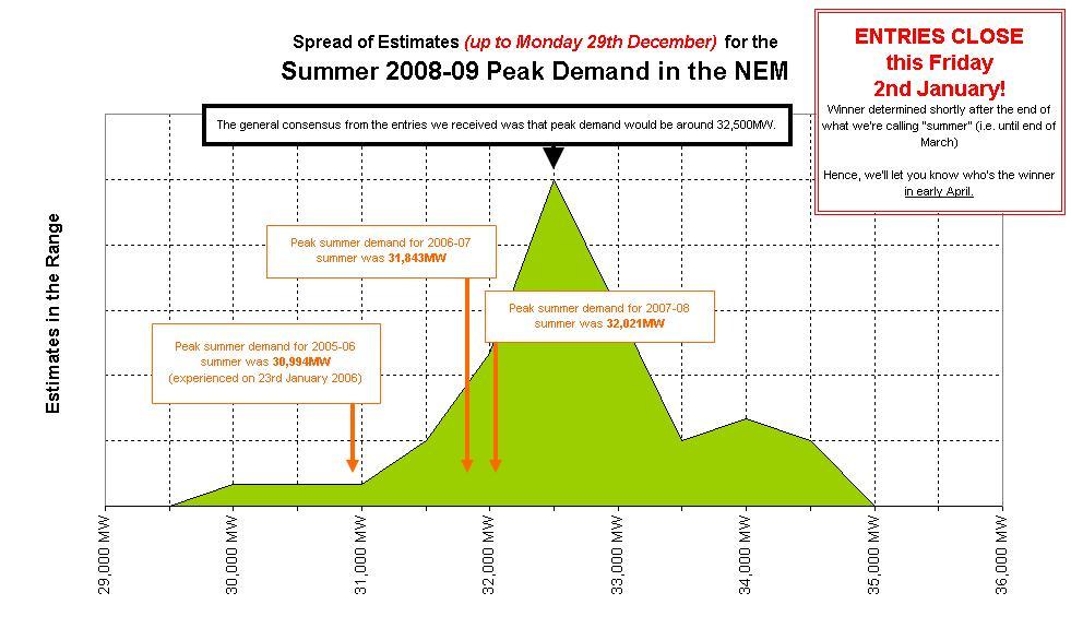 spread of estimates for the summer 2008-2009 peak demand in the NEM