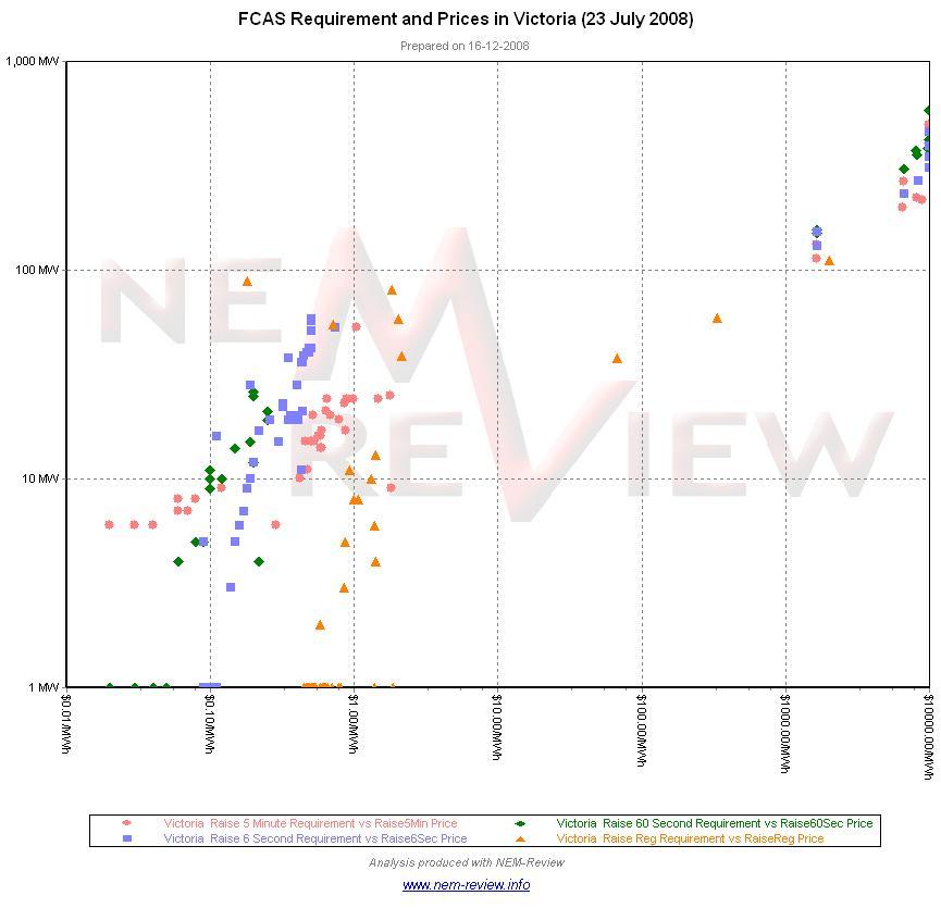 vic fcas scatter over july 23 2008.JPG