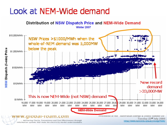 Graph: Distribution of NSW dispatch price and NEM-wide demand