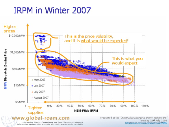 Graph: IRPM in winter 2007