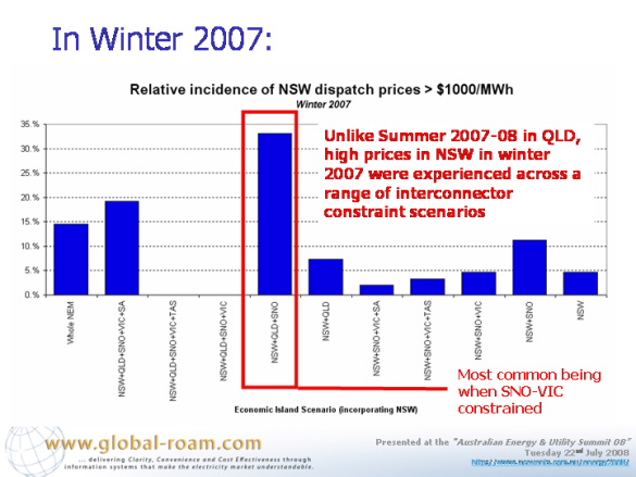 Graph: Relative incidence of NSW dispatch prices greater than $1000/MWh