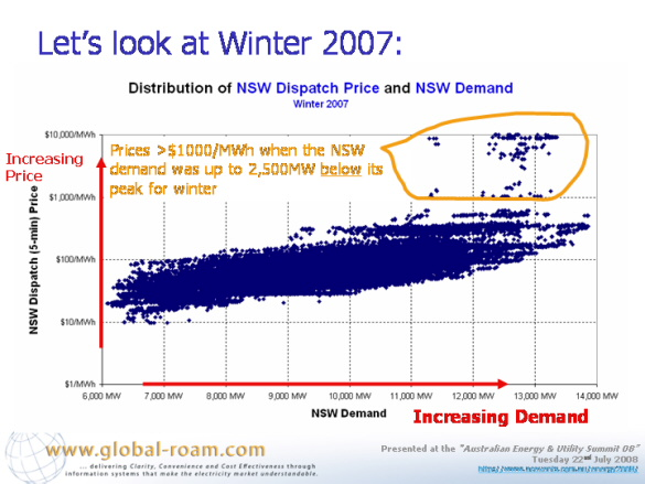 Graph: Distribution of NSW dispatch price and NSW demand